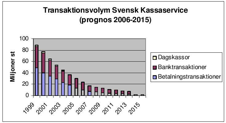 svensk kassaservice helsingborg